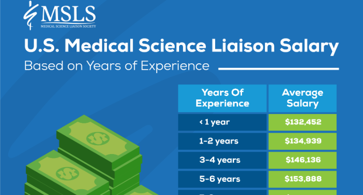 The average salary of Medical Science Liaisons in the U.S. based on years of experience