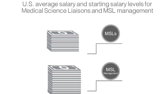 Average salary and starting salary levels for Medical Science Liaisons and MSL management in the U.S. revealed