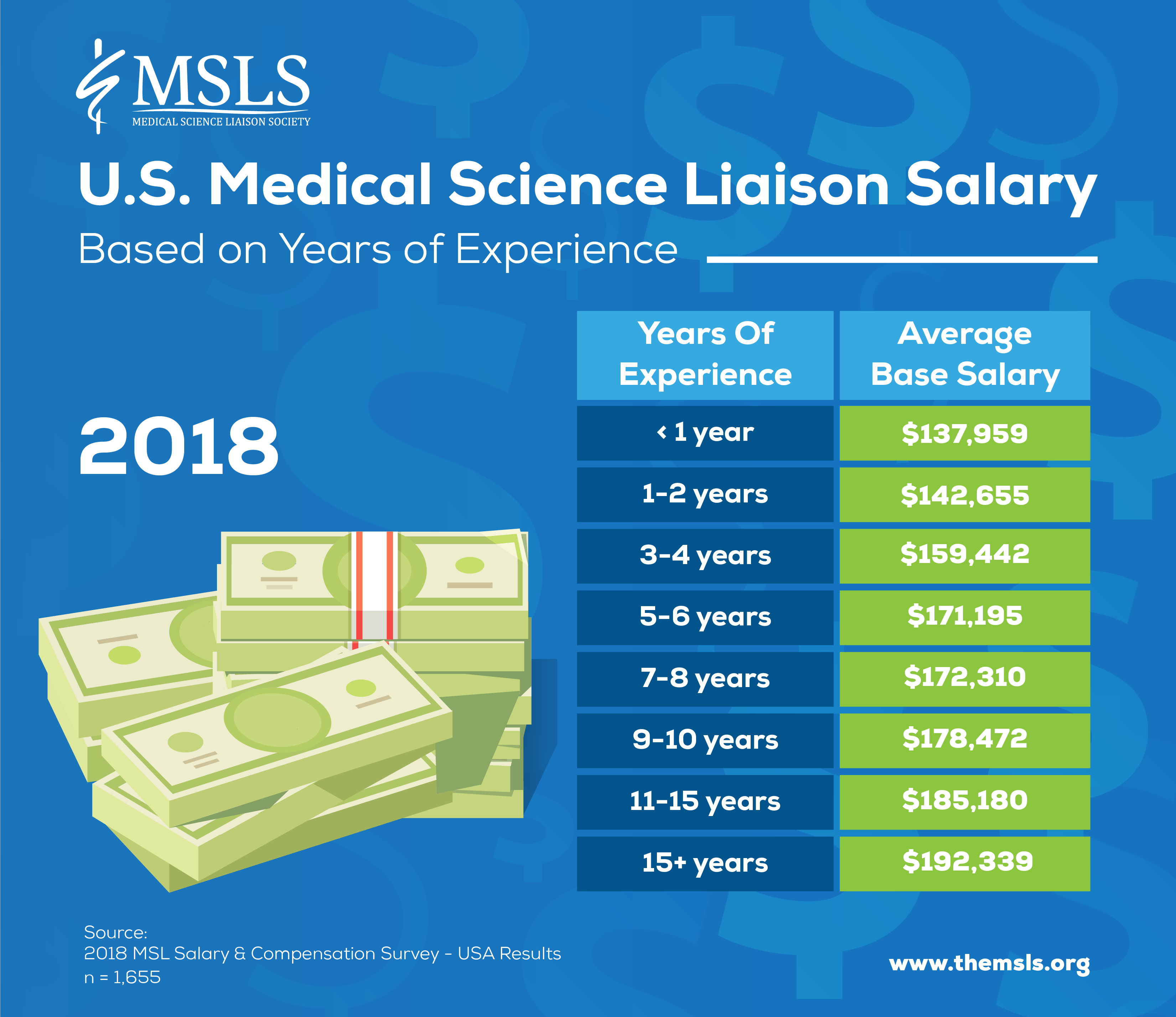 Medical Science Liaison Salary & Compensation - MSL Society