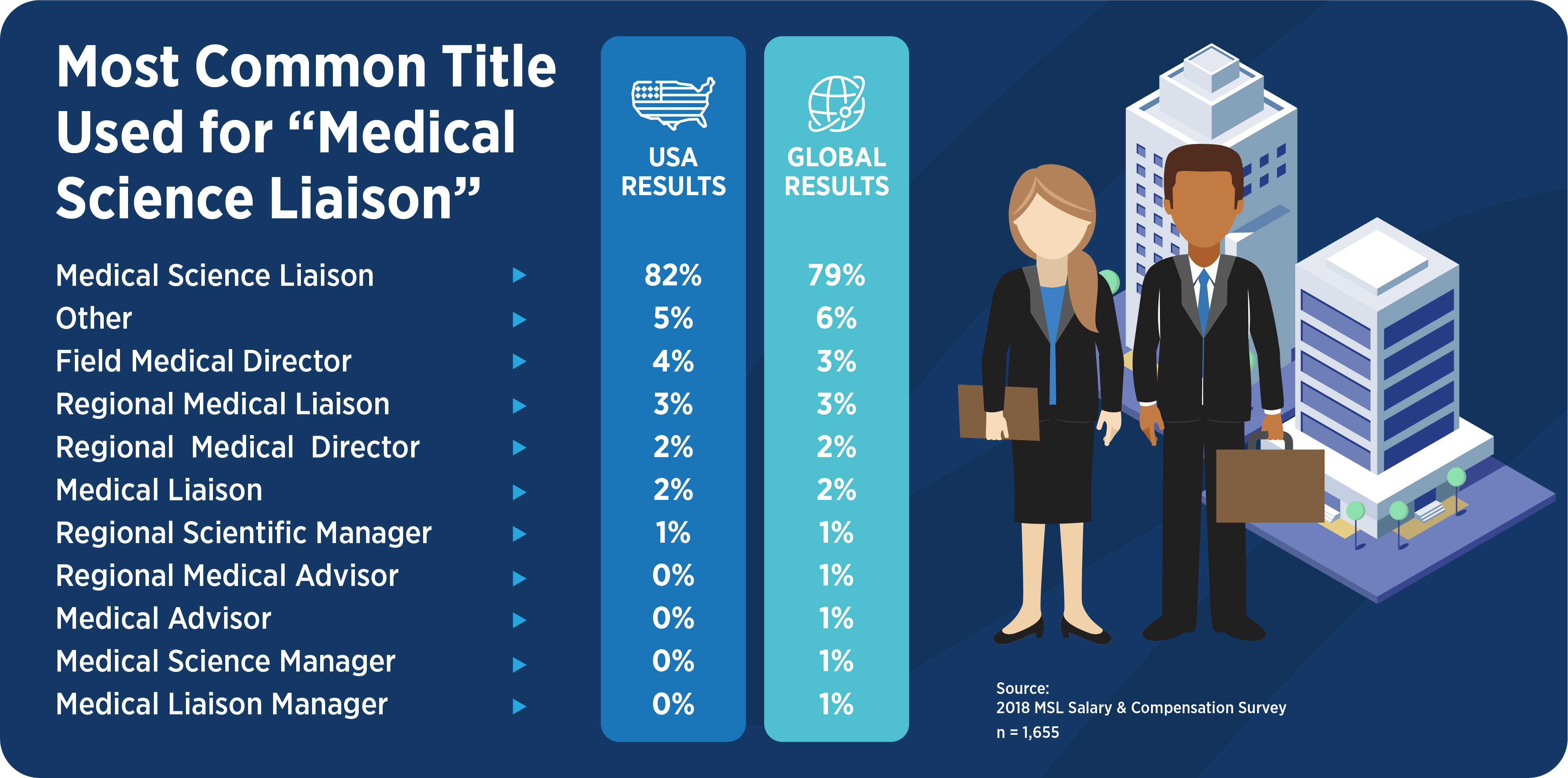 The most common titles used for the medical science liaison role.