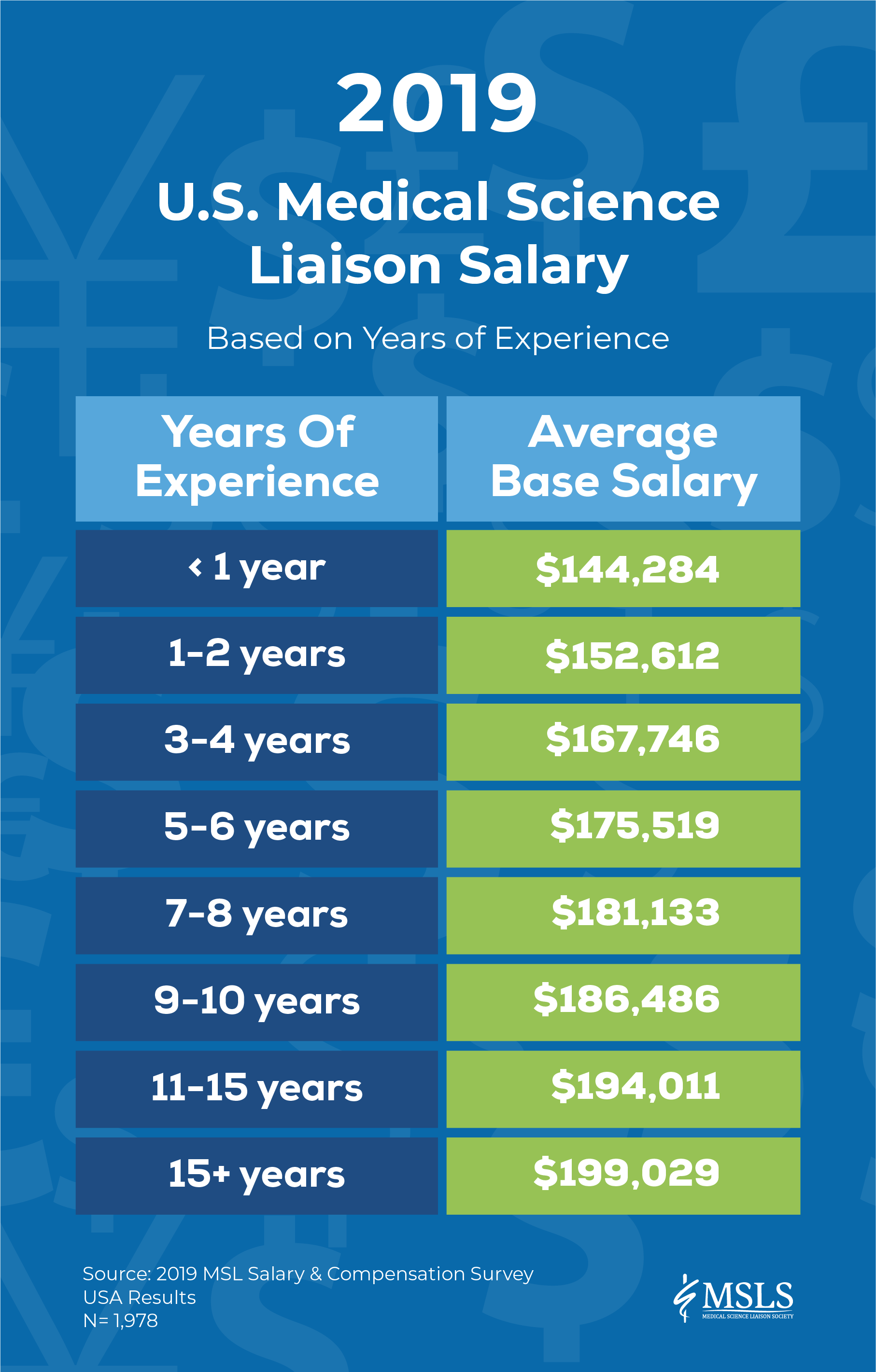 MSL salary from entry level Medical Science Liaison salary to senior MSLs.