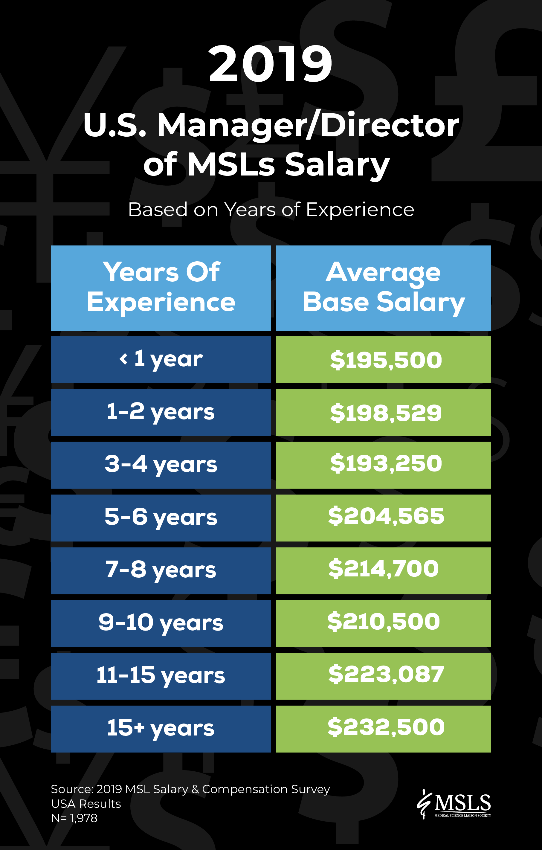 US Manager/ Director of Medical Science Liaisons Salary based on years of experience.